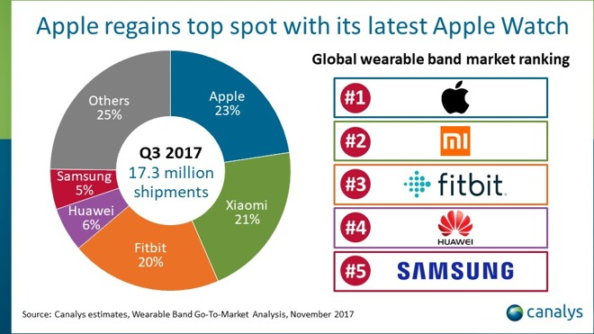 Canalys wearable report